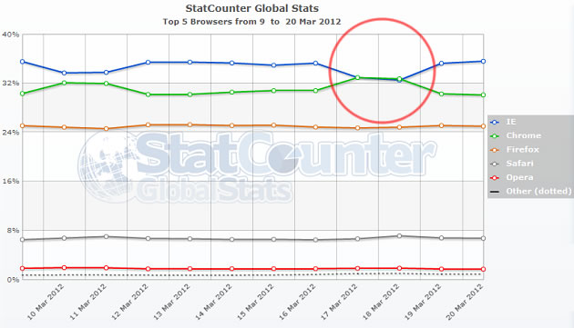 Chrome ultrapassa Internet Explorer